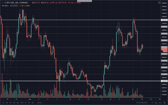 Binance Grid Trading Bots