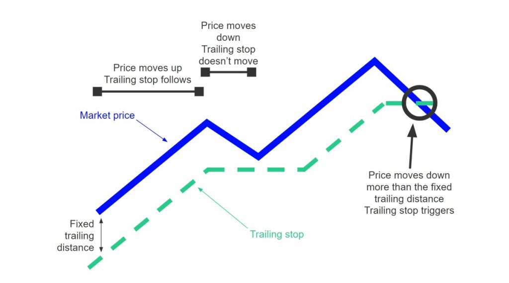 Trailing Limit Sell